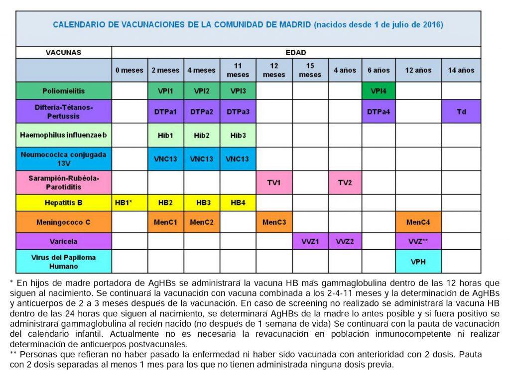 Calendario de vacunaci n infantil 2017 for Oficinas de registro de la comunidad de madrid