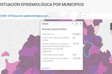 Los datos de contagios por COVID19 van mejorando en El Molar