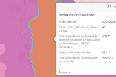 Situación epidemiológica de Covid-19 en El Molar, último informe emitido por la Consejería de Sanidad